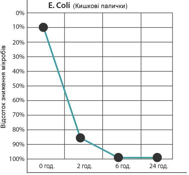 Тест на зниження бактерійI